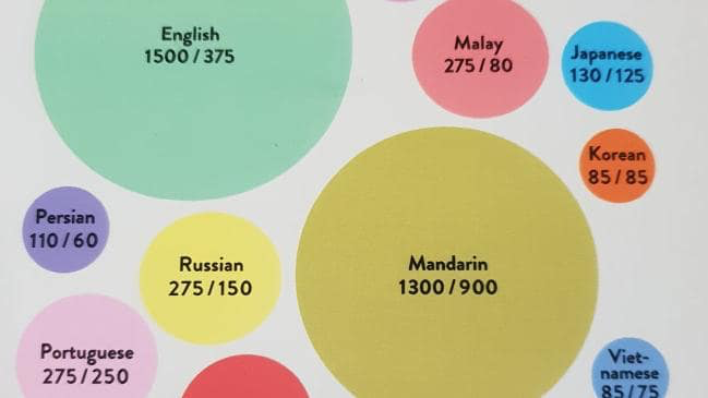 Le combat entre la technologie et l'anglais / Technology vs English